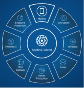 Managed Endpoint Security Sophos Central